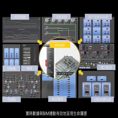 "Innovation Service - ""4D_ BIM Smart Building Facilities and Equipment Cloud Management Platform"""