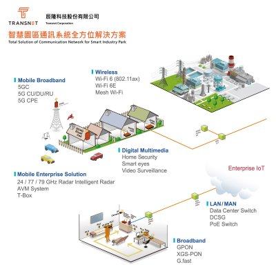Smart building passive optical fiber LAN network solution