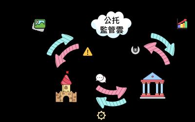 New Taipei City Public Pre-school Surveillance Cloud