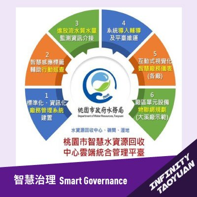 Cloud IoT Operation Management System for Water Resource Centers of Taoyuan City