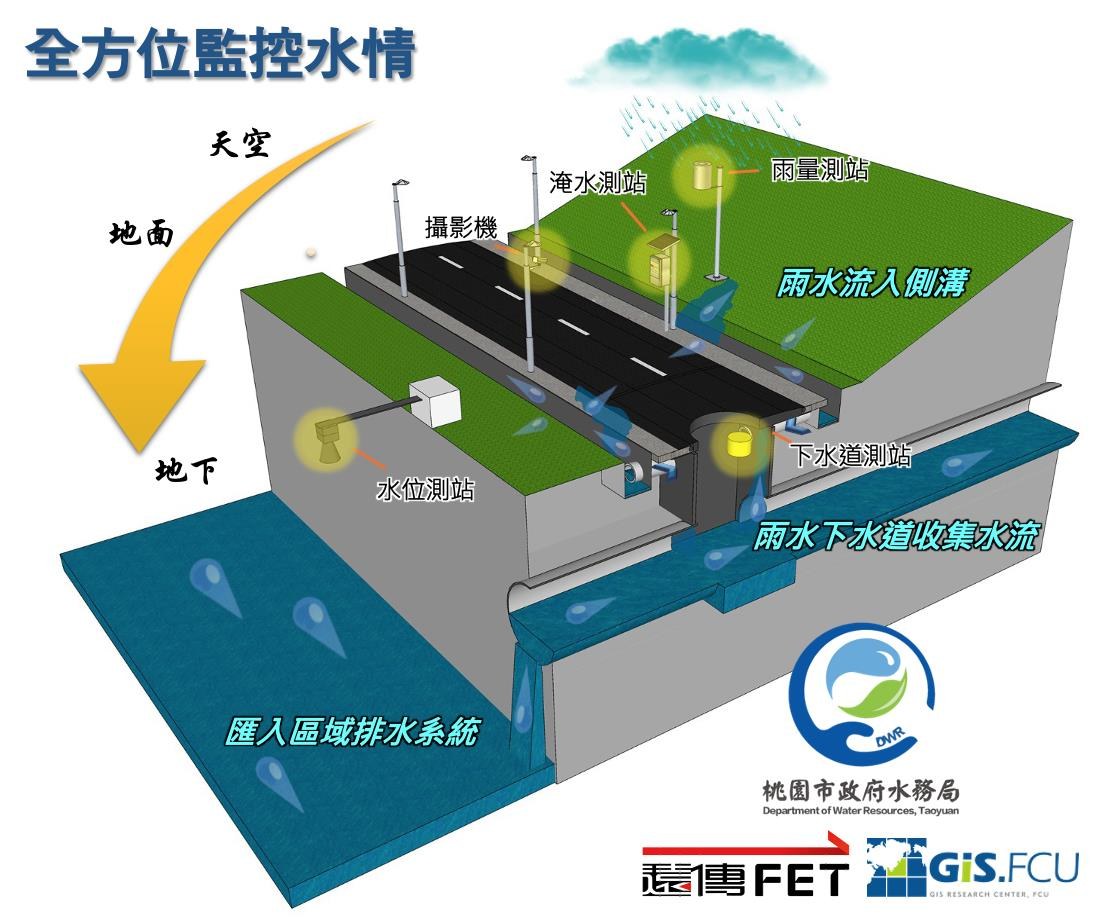 Taoyuan City Sewer Smart Monitoring System