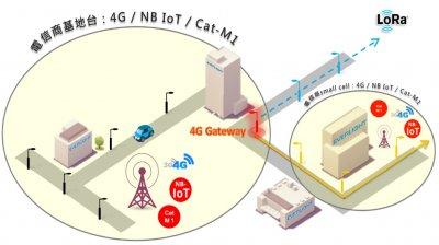 Smart Street Light Management System