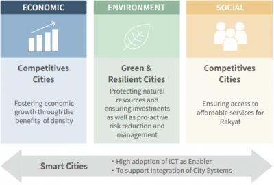 Smart Energy Management - Melaka, Malaysia