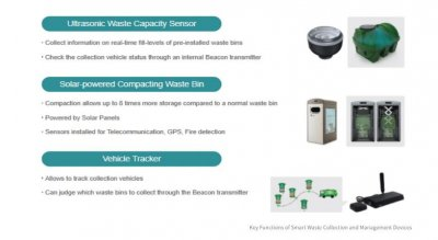 Smart Waste Collection and Management System - Goyang, South Korea