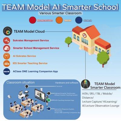 TEAM Model AI Smarter School