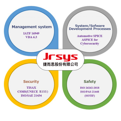 Jrsys IoV Security Solution - V2X