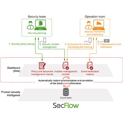 Product Security Management System