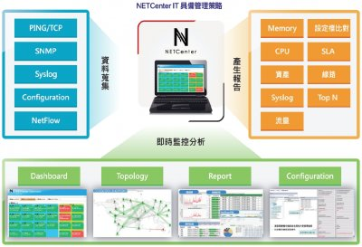 NETCenter IT Infrastructure Management Center