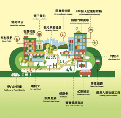Smart Life With Taoyuan Citizen Card