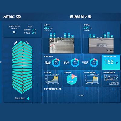 MiAIOT Smart Building Solution
