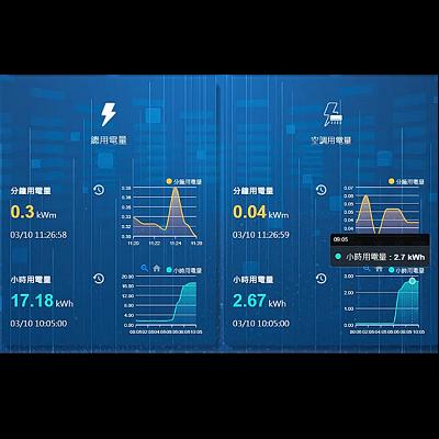 MiAIOT Smart Energy Management solution