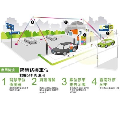 Smart Parking Data Analysis and Application