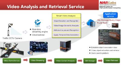 AI Video Analysis and Retrieval System
