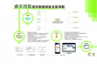 Smart Green Energy