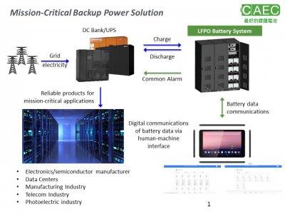 Backup Power Solution