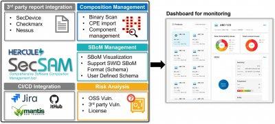 HERCULES SecSAM - Security Assessment Management System for OSS